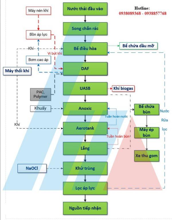 Quy trình công nghệ xử lý nước thải ngành thủy sản